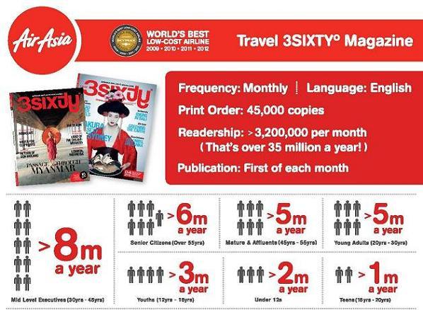 Majalah AirAsia 2013